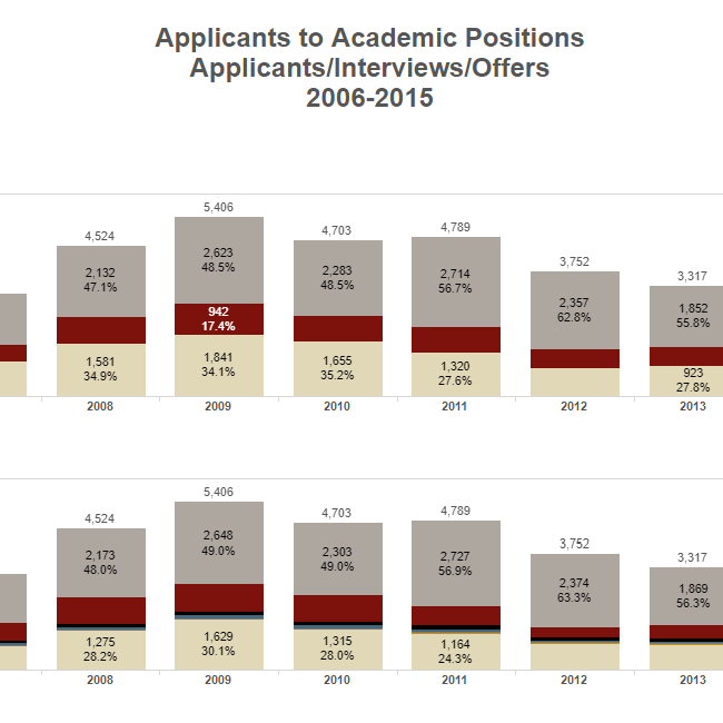 Applicants to Academic Positions 2006-2015