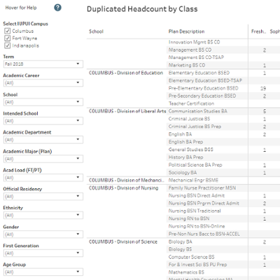 Enrollment – Duplicated Headcount