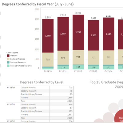 Graduate and Professional Degree Attainment
