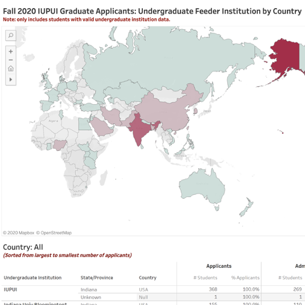 Graduate International Applicants: Undergraduate Feeder Institution by Country