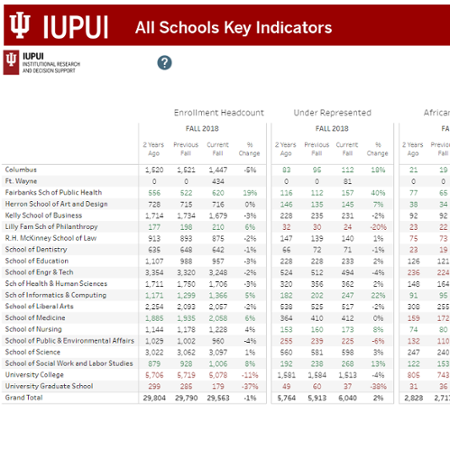 Student, Faculty, and Staff Key Indicators