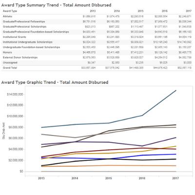 Iupui Financial Aid >> Financial Aid Scholarships Enrollment Management