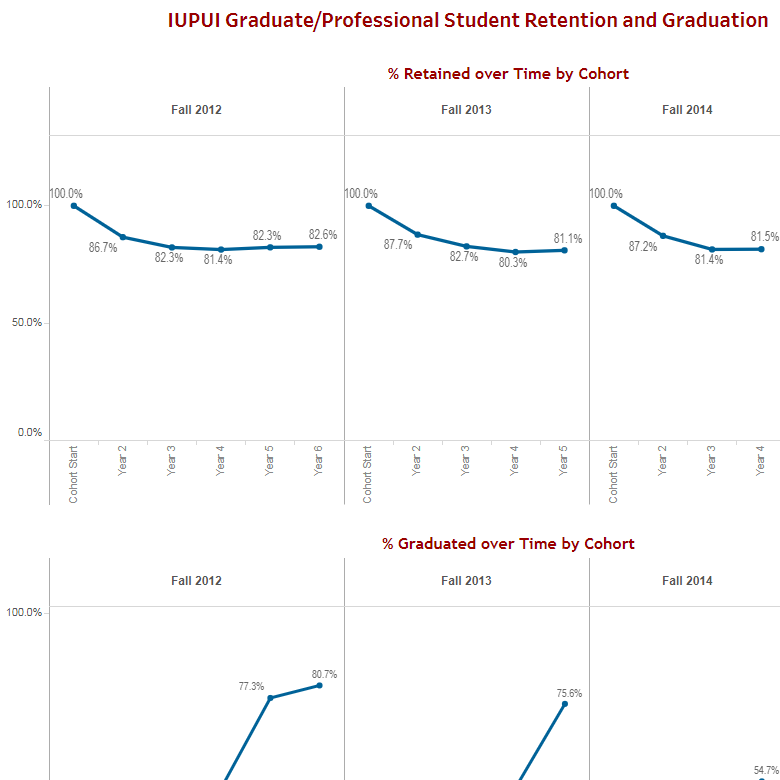 Graduate and Professional Student Retention and Graduation
