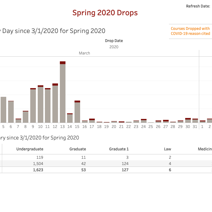 Spring 2020 E-Drop Report (Restricted)